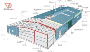 Factory design and construction process